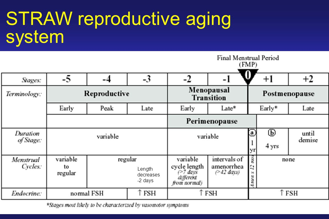 STRAW reproductive aging system
