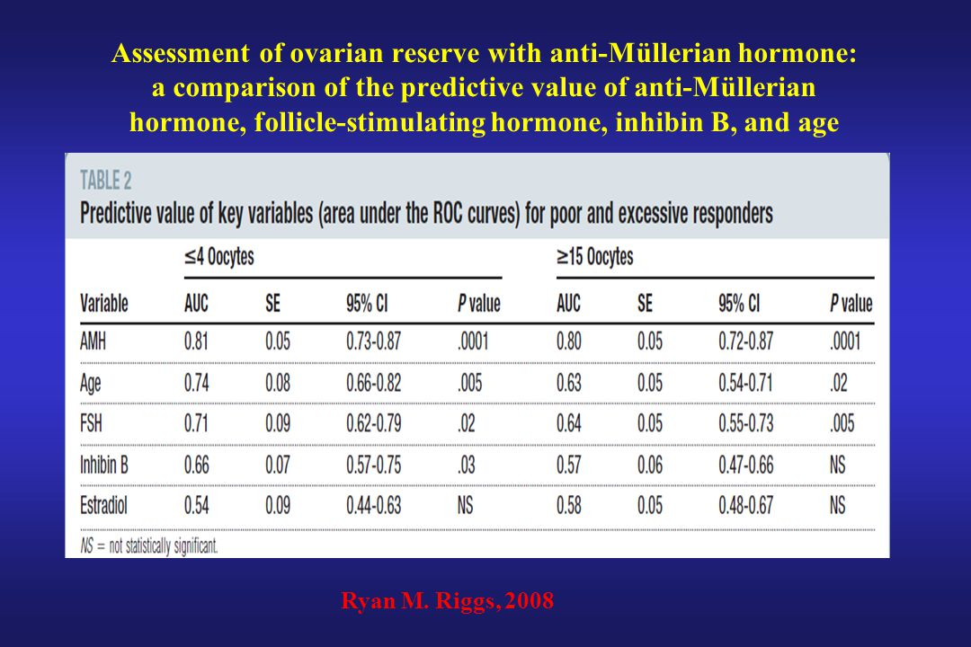 Assessment of ovarian reserve with anti-Müllerian hormone: a comparison of the predictive value of anti-Müllerian hormone, follicle-stimulating hormone, inhibin B, and age