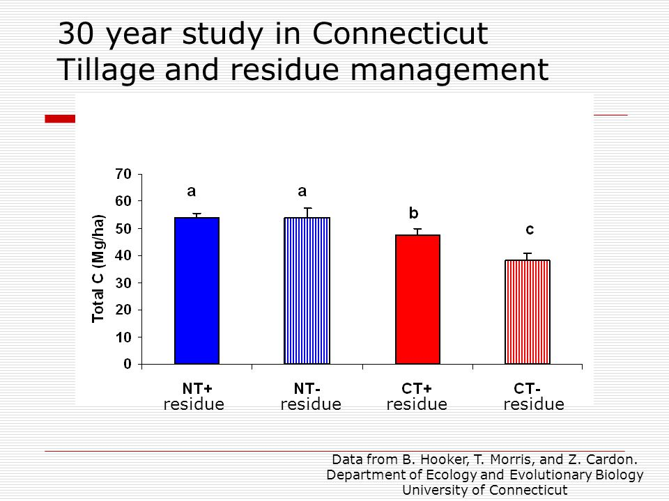 30 year study in Connecticut Tillage and residue management