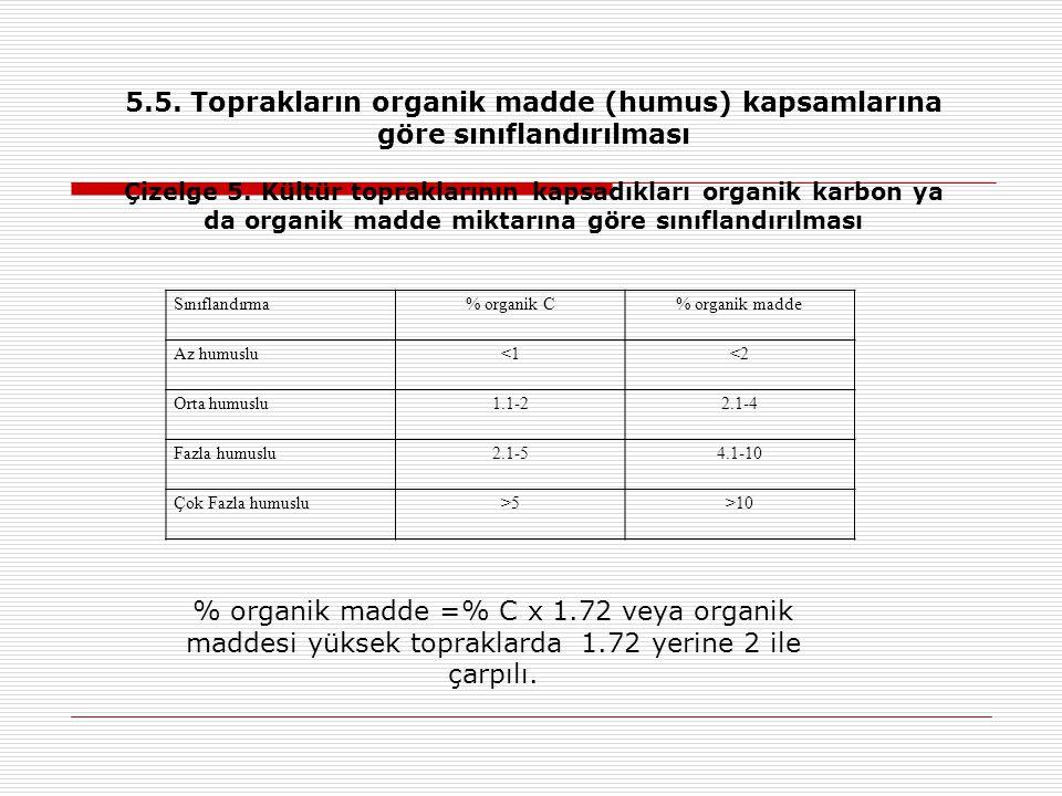 5.5. Toprakların organik madde (humus) kapsamlarına göre sınıflandırılması
