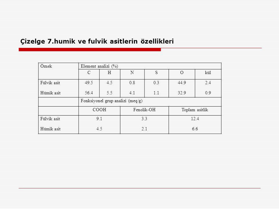 Çizelge 7.humik ve fulvik asitlerin özellikleri