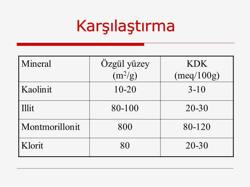 Karşılaştırma Mineral Özgül yüzey (m2/g) KDK (meq/100g) Kaolinit 10-20