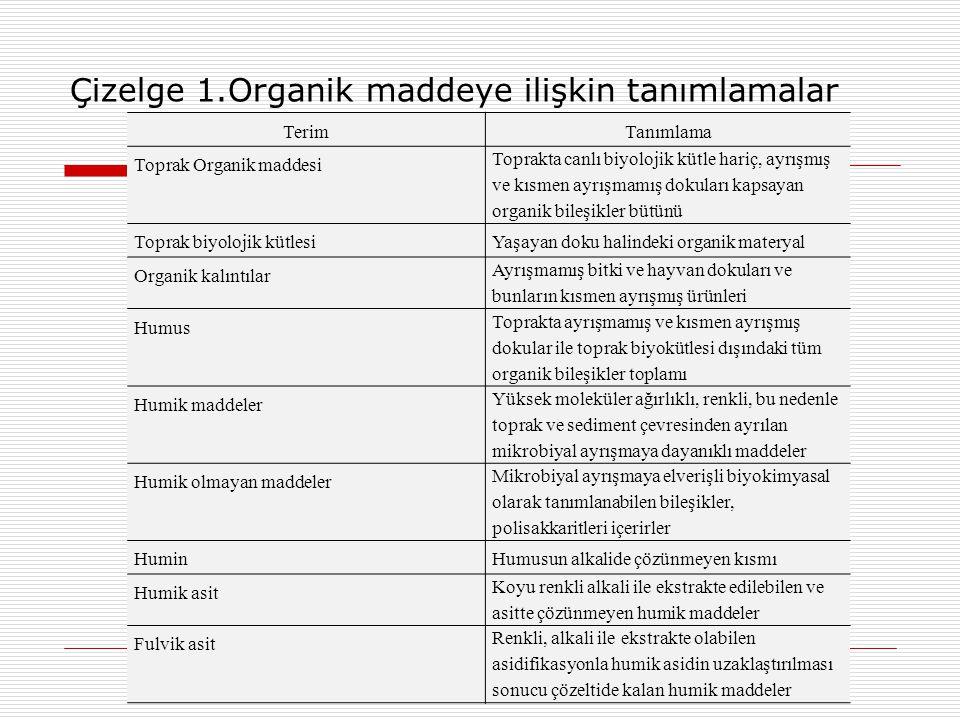 Çizelge 1.Organik maddeye ilişkin tanımlamalar