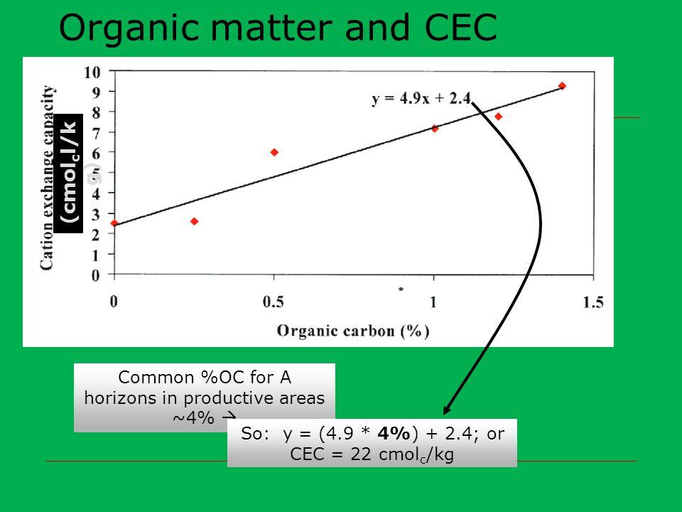 Organic matter and CEC (cmolcl/kg)