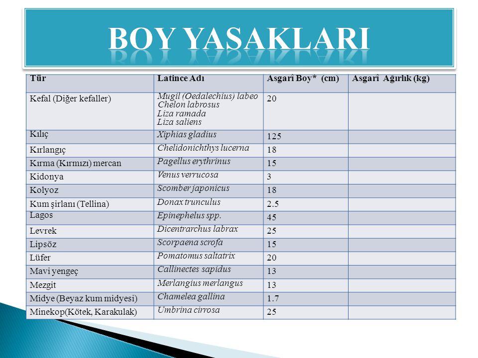 BOY YASAKLARI Tür Latince Adı Asgarî Boy* (cm) Asgarî Ağırlık (kg)