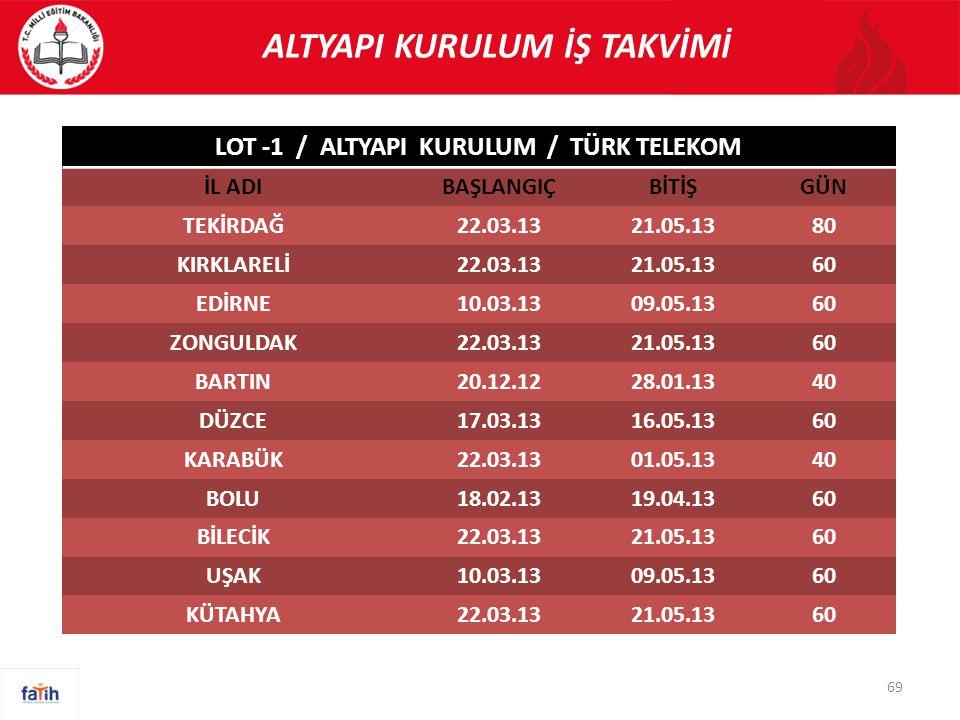 ALTYAPI KURULUM İŞ TAKVİMİ LOT -1 / ALTYAPI KURULUM / TÜRK TELEKOM
