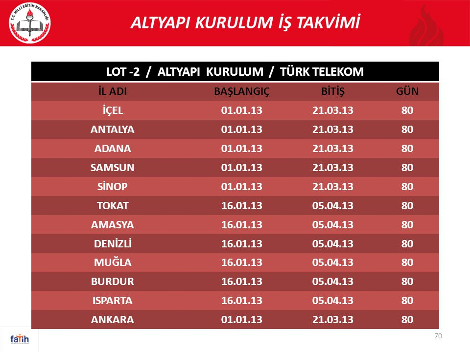 ALTYAPI KURULUM İŞ TAKVİMİ LOT -2 / ALTYAPI KURULUM / TÜRK TELEKOM