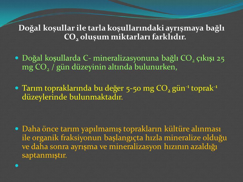 Doğal koşullar ile tarla koşullarındaki ayrışmaya bağlı CO2 oluşum miktarları farklıdır.