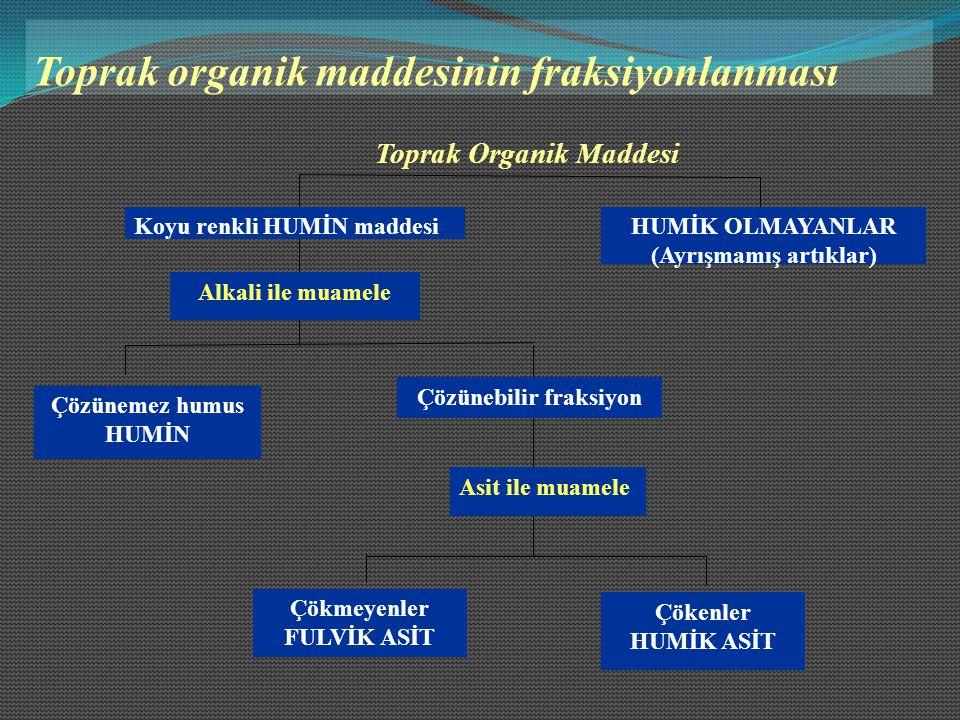 Toprak organik maddesinin fraksiyonlanması