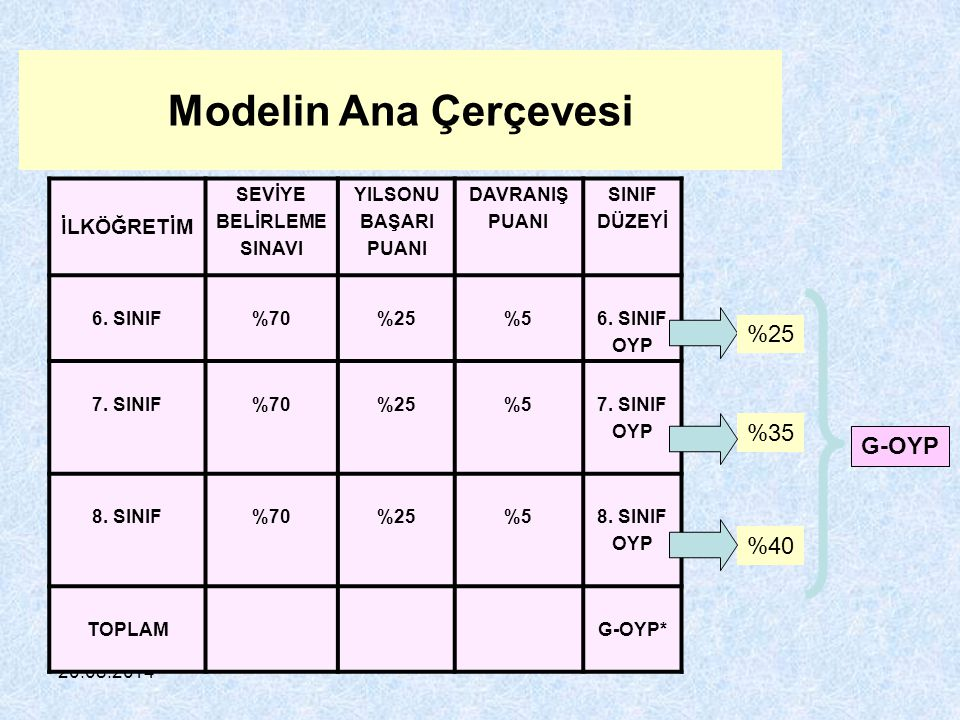 Modelin Ana Çerçevesi %25 %35 G-OYP %40 İLKÖĞRETİM SEVİYE BELİRLEME