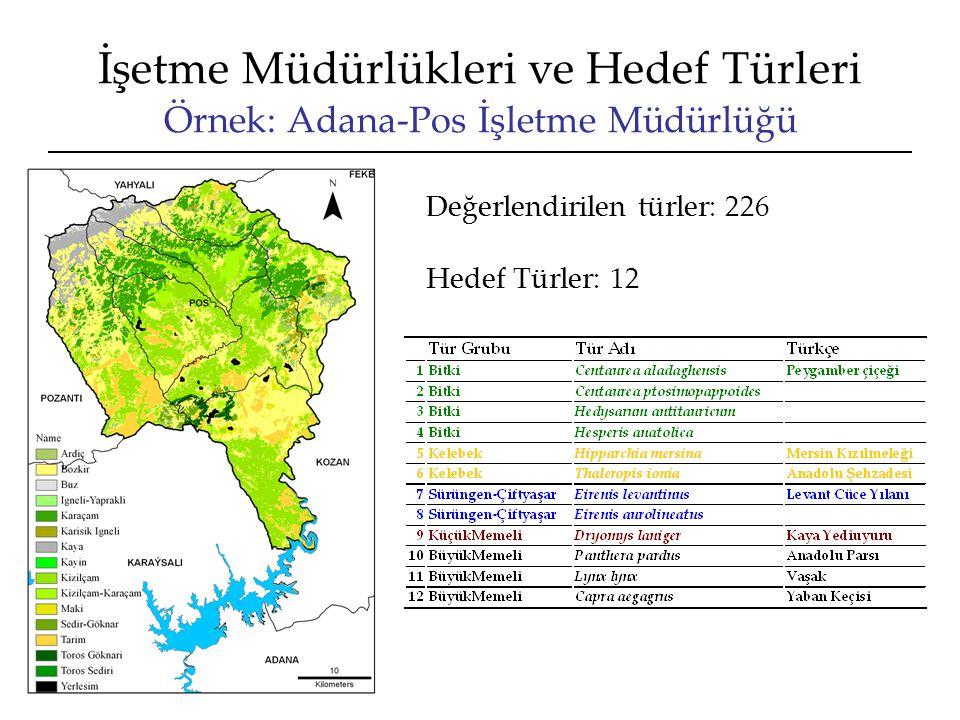 İşetme Müdürlükleri ve Hedef Türleri Örnek: Adana-Pos İşletme Müdürlüğü