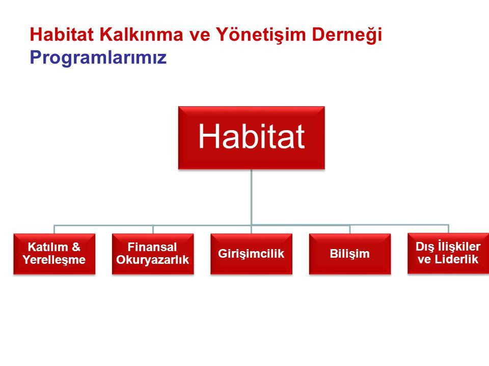 Habitat Kalkınma ve Yönetişim Derneği Programlarımız