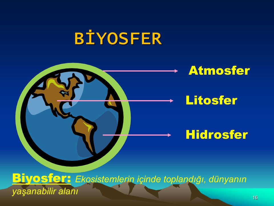 BİYOSFER Atmosfer Litosfer Hidrosfer