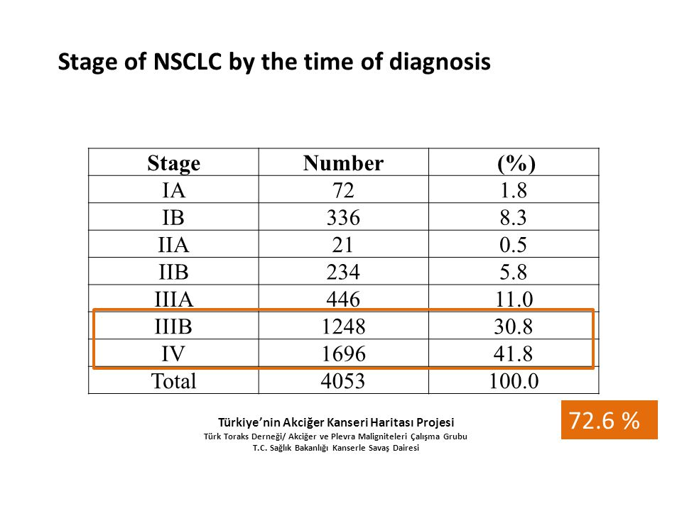 Stage of NSCLC by the time of diagnosis