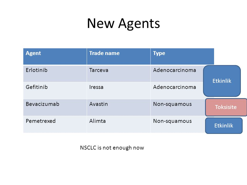 New Agents Agent Trade name Type Erlotinib Tarceva Adenocarcinoma