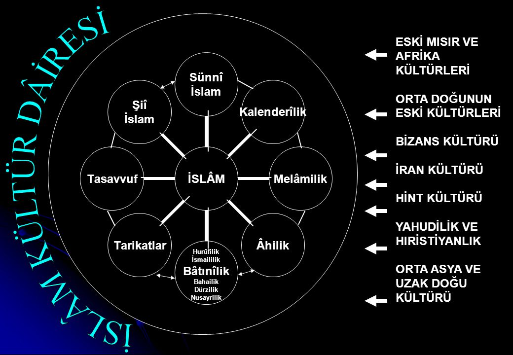 İSLÂM KÜLTÜR DÂİRESİ ESKİ MISIR VE AFRİKA KÜLTÜRLERİ
