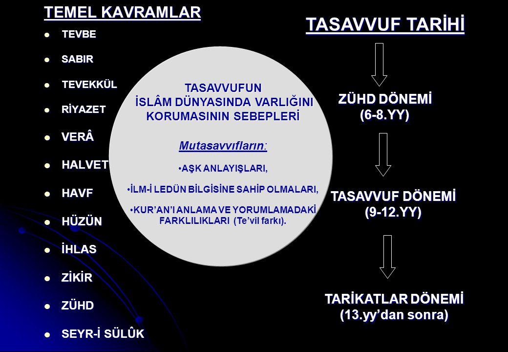 TASAVVUF TARİHİ TEMEL KAVRAMLAR ZÜHD DÖNEMİ (6-8.YY) TASAVVUF DÖNEMİ