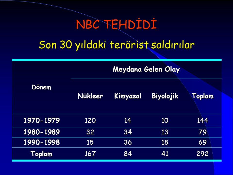 Son 30 yıldaki terörist saldırılar