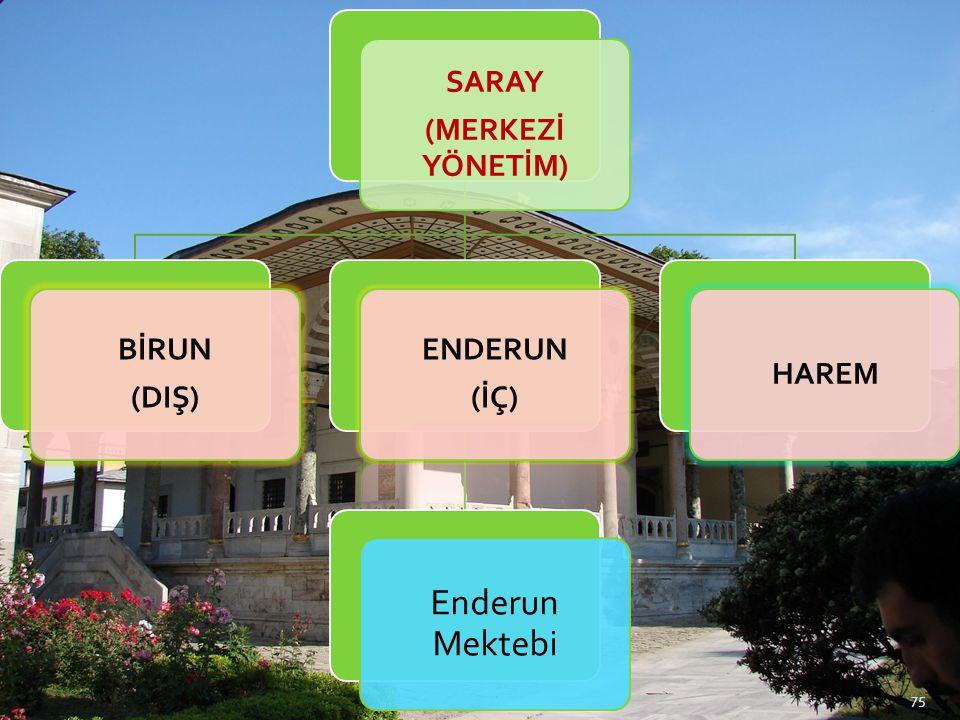 SARAY (MERKEZİ YÖNETİM) BİRUN (DIŞ) ENDERUN (İÇ) Enderun Mektebi HAREM