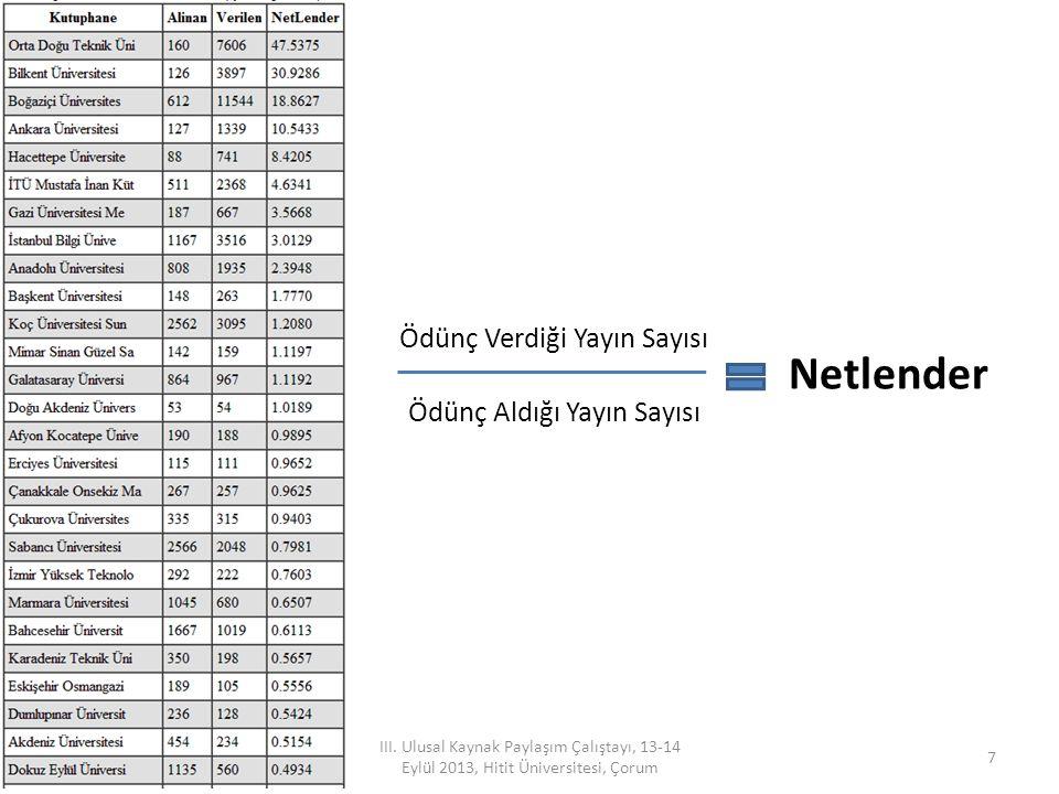 Netlender Ödünç Verdiği Yayın Sayısı Ödünç Aldığı Yayın Sayısı