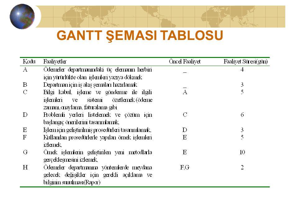 GANTT ŞEMASI TABLOSU