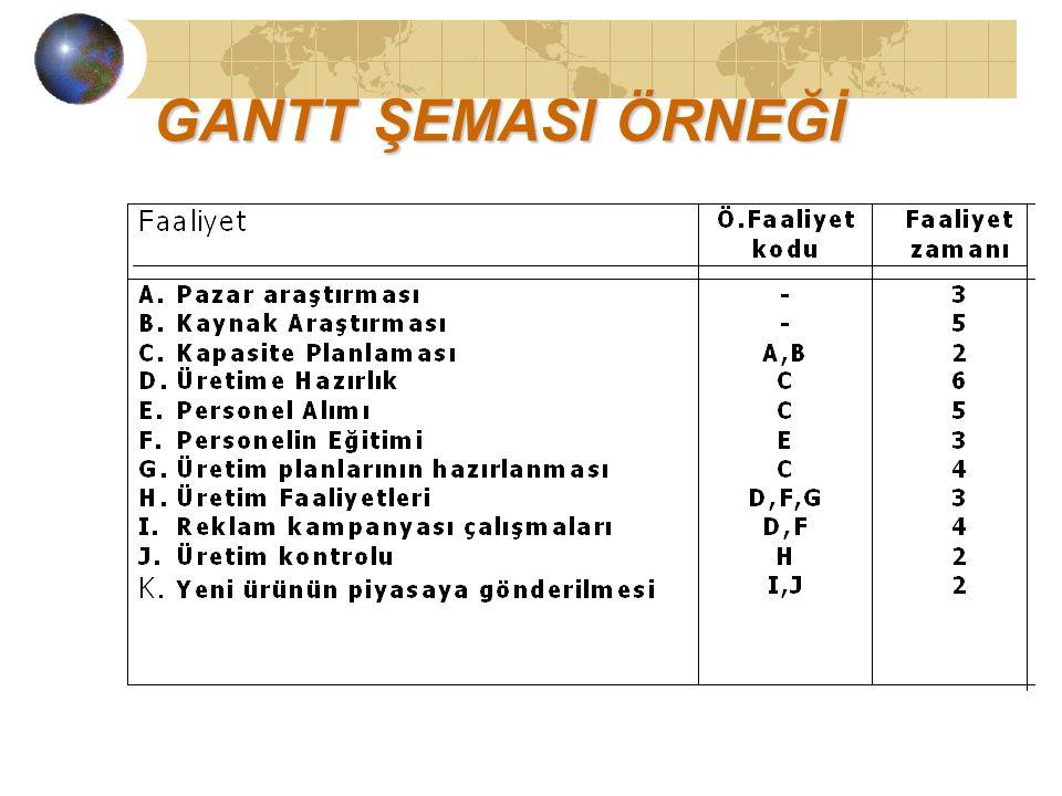 GANTT ŞEMASI ÖRNEĞİ