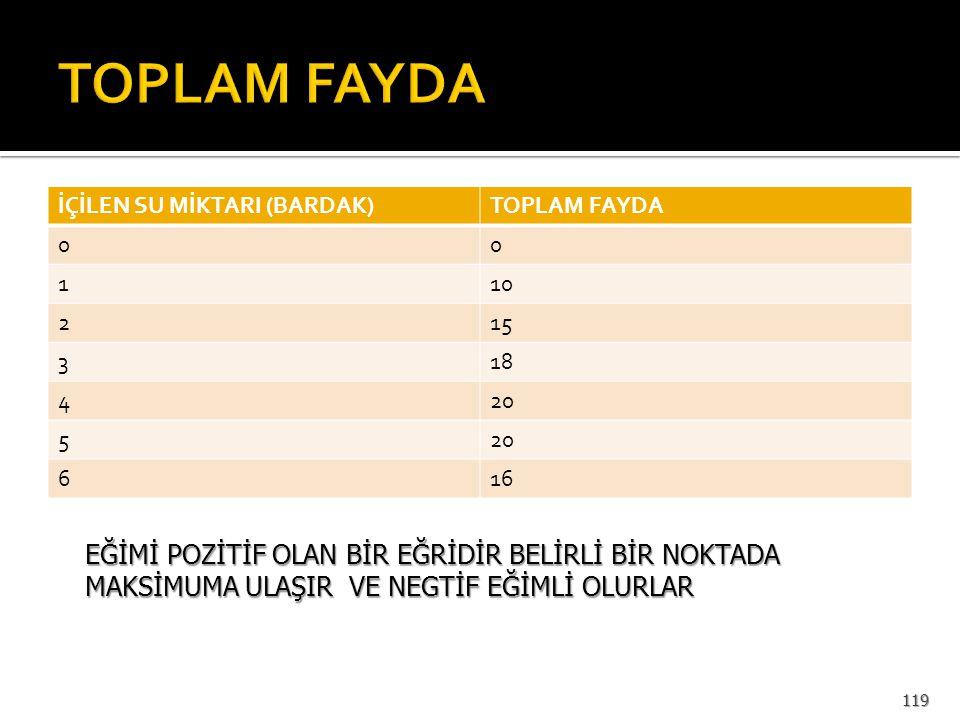 TOPLAM FAYDA İÇİLEN SU MİKTARI (BARDAK) TOPLAM FAYDA. 1. 10. 2. 15. 3. 18. 4. 20. 5. 6. 16.