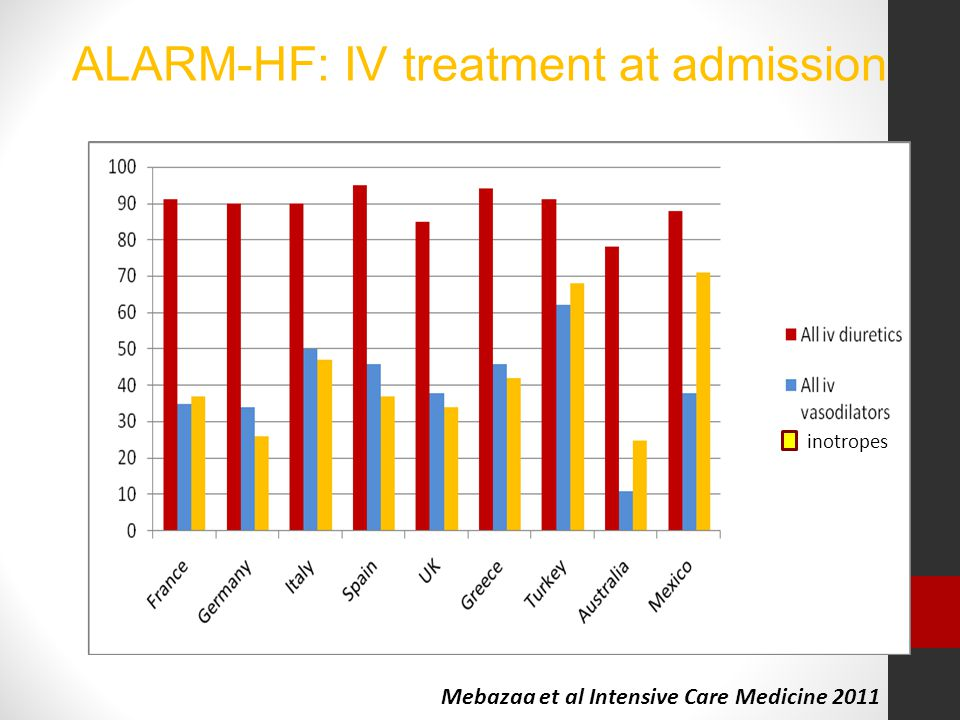 ALARM-HF: IV treatment at admission