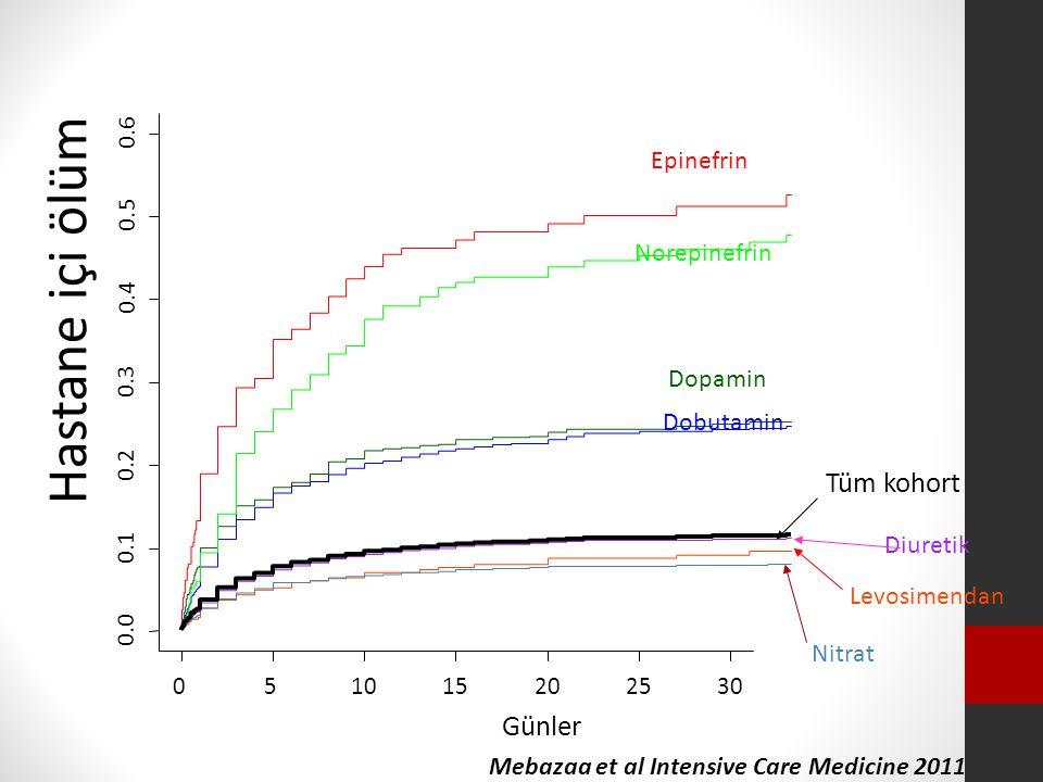 Hastane içi ölüm Tüm kohort Günler Epinefrin Norepinefrin Dopamin