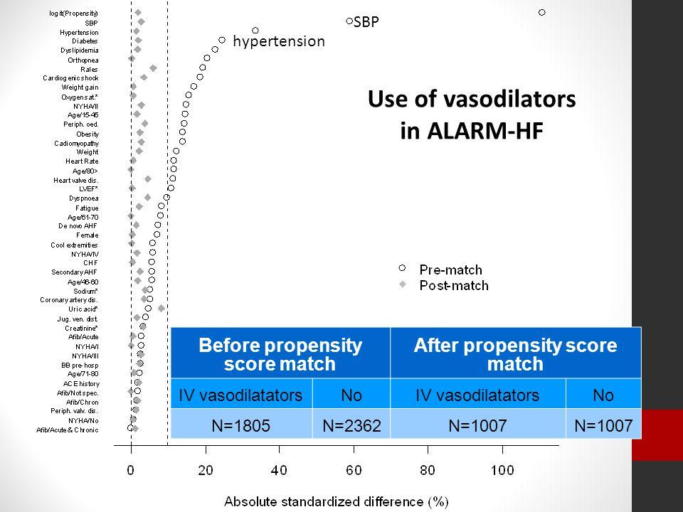 Use of vasodilators in ALARM-HF