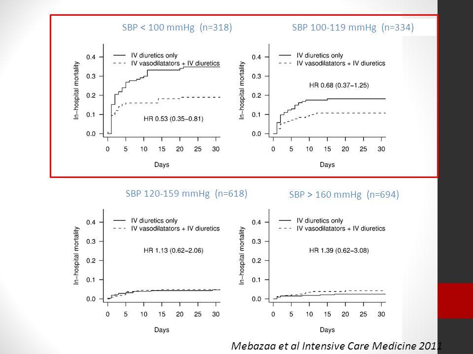Mebazaa et al Intensive Care Medicine 2011