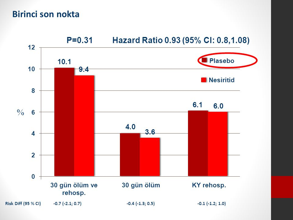 Birinci son nokta % P=0.31 Hazard Ratio 0.93 (95% CI: 0.8,1.08) 10.1