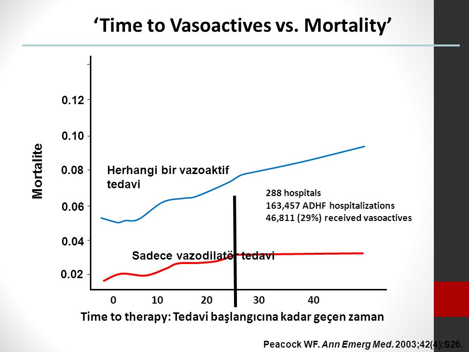 'Time to Vasoactives vs. Mortality'