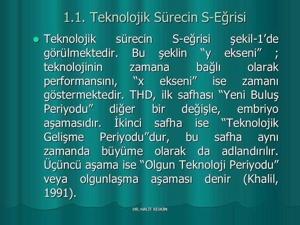 1.1. Teknolojik Sürecin S-Eğrisi