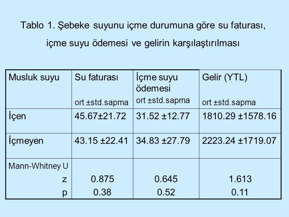 Tablo 1. Şebeke suyunu içme durumuna göre su faturası, içme suyu ödemesi ve gelirin karşılaştırılması