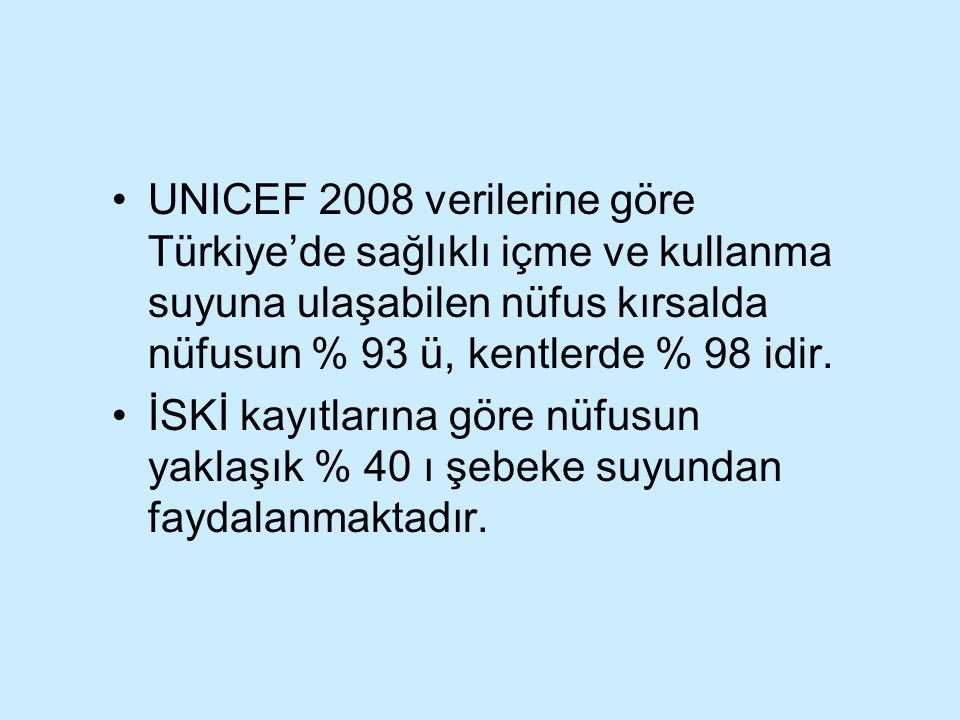 UNICEF 2008 verilerine göre Türkiye'de sağlıklı içme ve kullanma suyuna ulaşabilen nüfus kırsalda nüfusun % 93 ü, kentlerde % 98 idir.