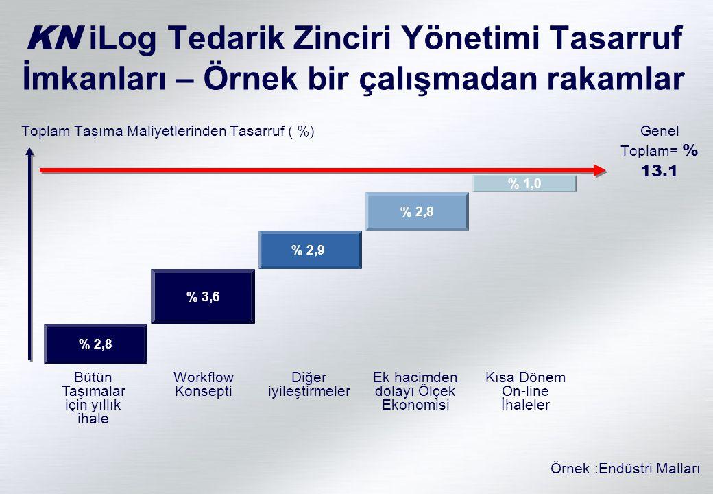 KN iLog Tedarik Zinciri Yönetimi Tasarruf İmkanları – Örnek bir çalışmadan rakamlar