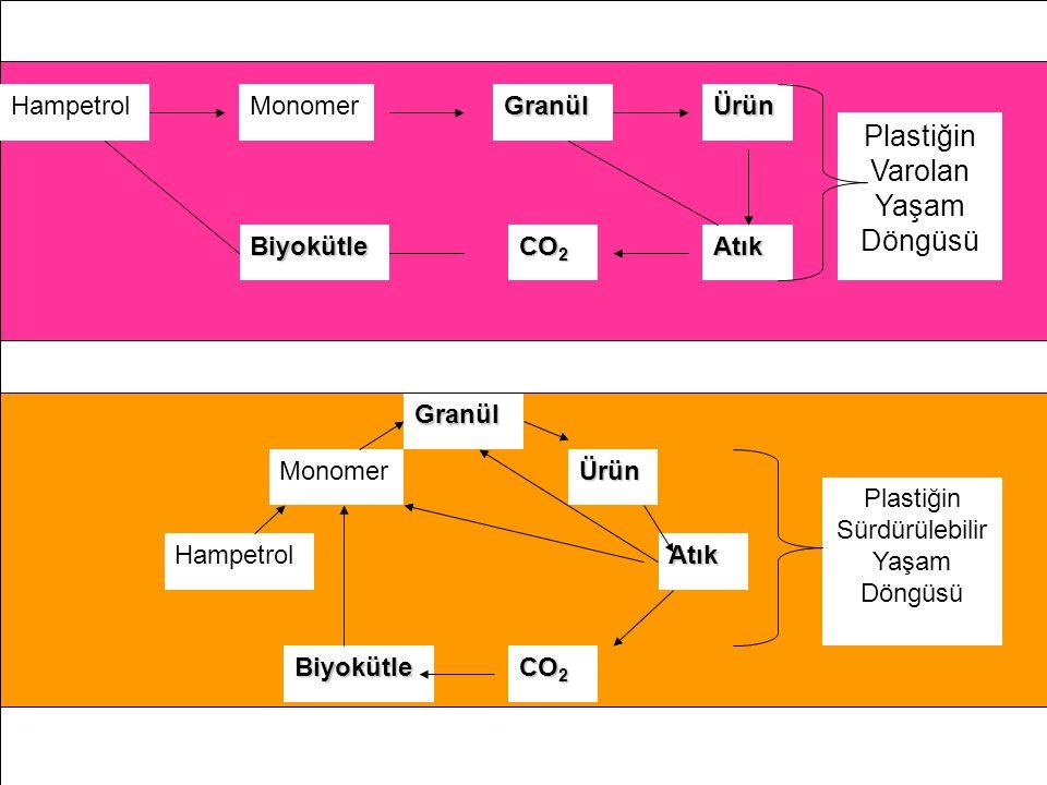 Plastiğin Varolan Yaşam Döngüsü