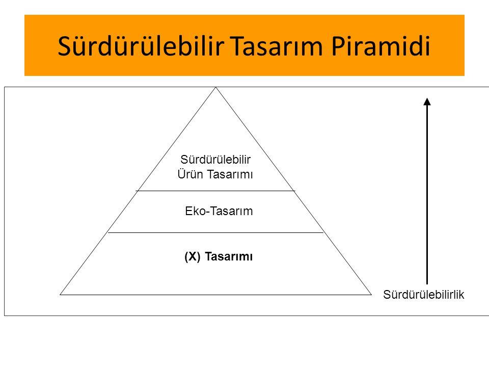 Sürdürülebilir Tasarım Piramidi