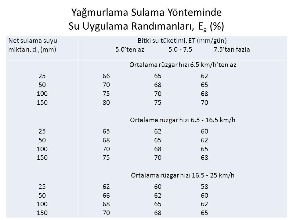 Yağmurlama Sulama Yönteminde Su Uygulama Randımanları, Ea (%)