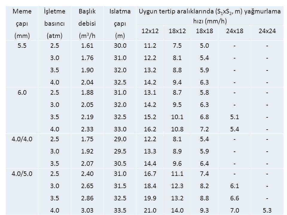 Uygun tertip aralıklarında (S1xS2, m) yağmurlama hızı (mm/h)