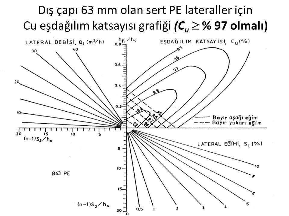 Dış çapı 63 mm olan sert PE lateraller için Cu eşdağılım katsayısı grafiği (Cu  % 97 olmalı)