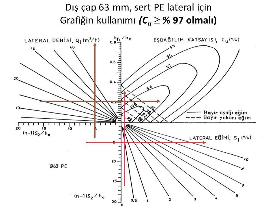 Dış çap 63 mm, sert PE lateral için Grafiğin kullanımı (Cu  % 97 olmalı)