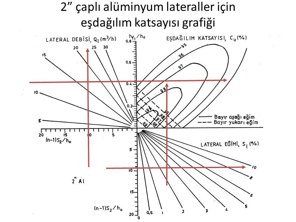 2 çaplı alüminyum lateraller için eşdağılım katsayısı grafiği