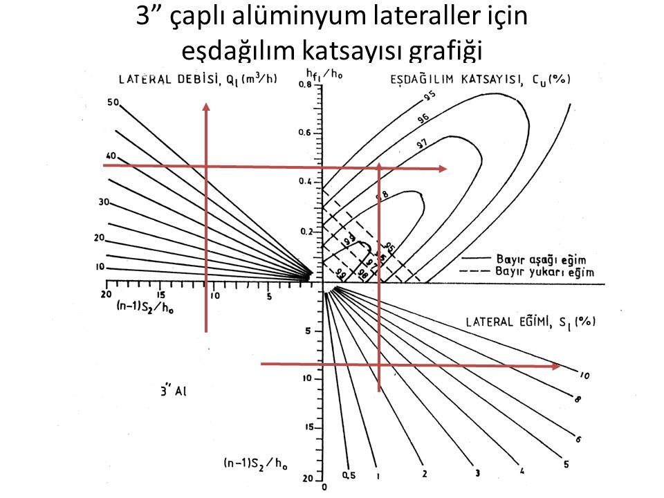 3 çaplı alüminyum lateraller için eşdağılım katsayısı grafiği