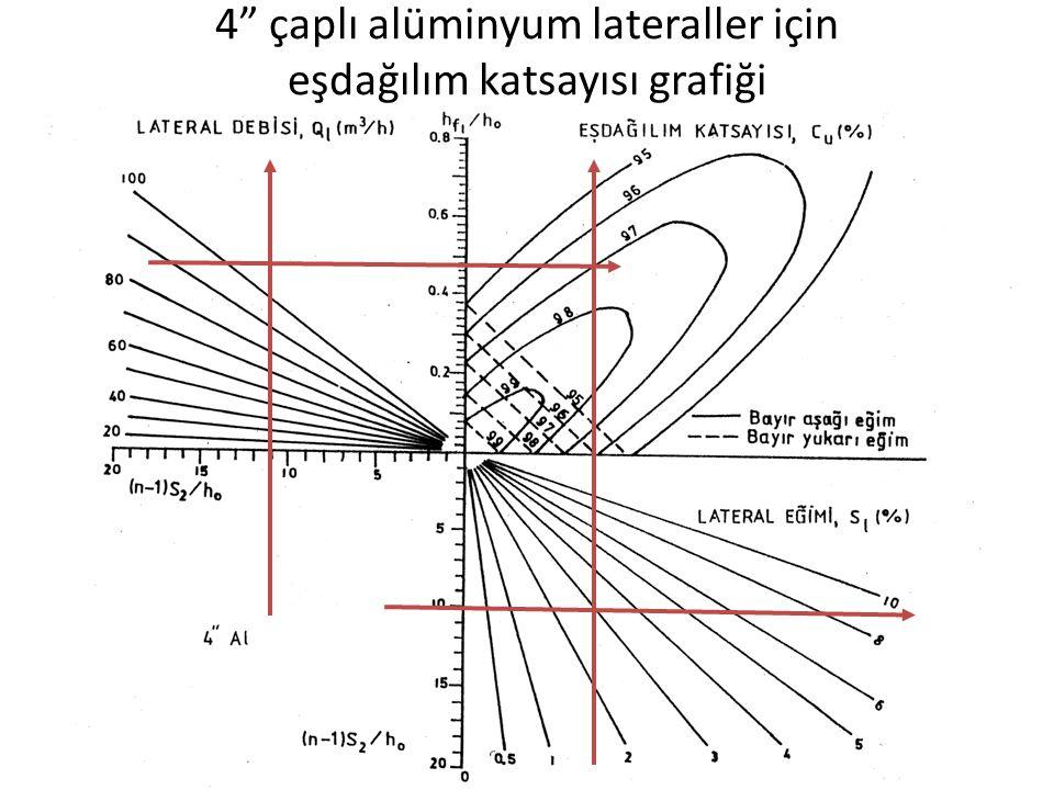 4 çaplı alüminyum lateraller için eşdağılım katsayısı grafiği
