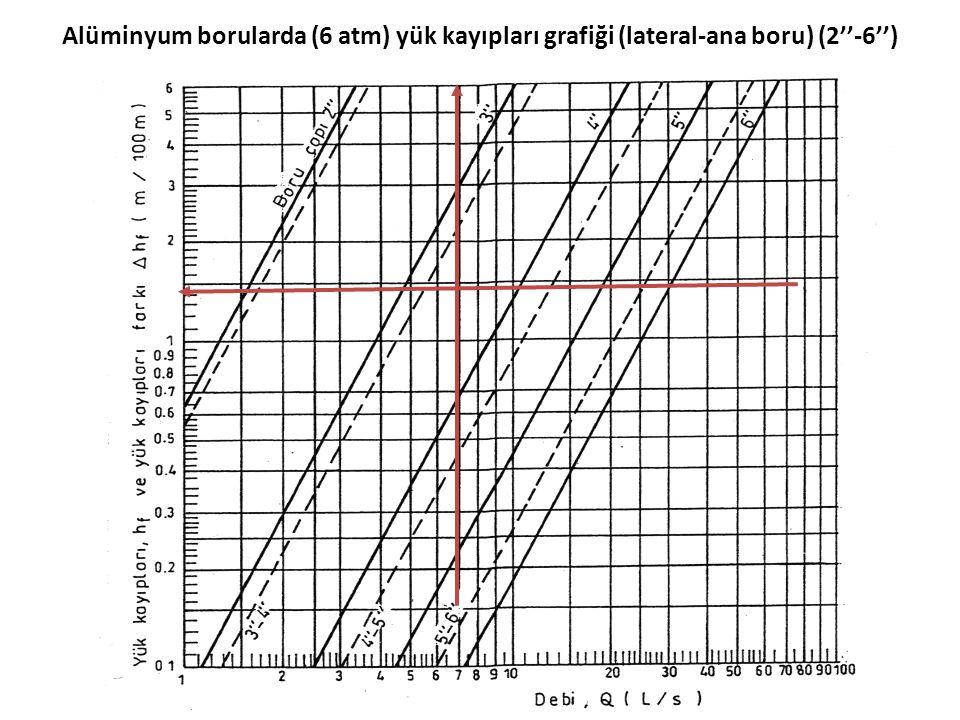 Alüminyum borularda (6 atm) yük kayıpları grafiği (lateral-ana boru) (2''-6'')