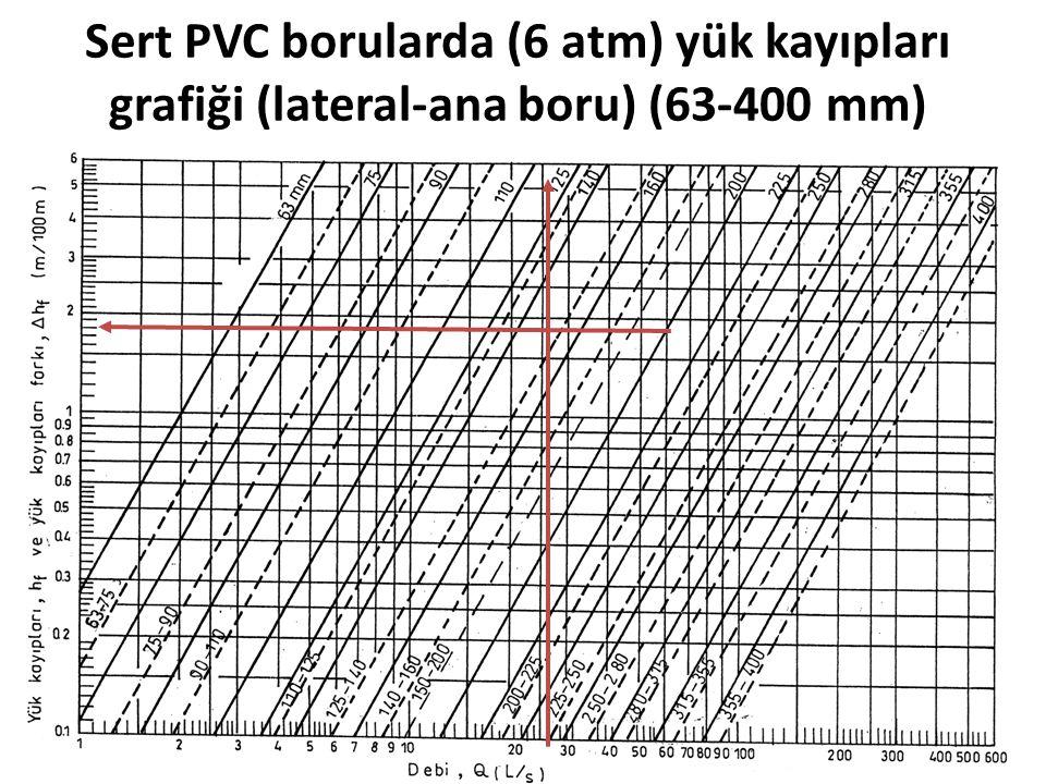 Sert PVC borularda (6 atm) yük kayıpları grafiği (lateral-ana boru) (63-400 mm)