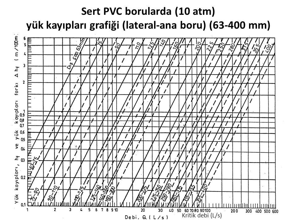 Sert PVC borularda (10 atm) yük kayıpları grafiği (lateral-ana boru) (63-400 mm)
