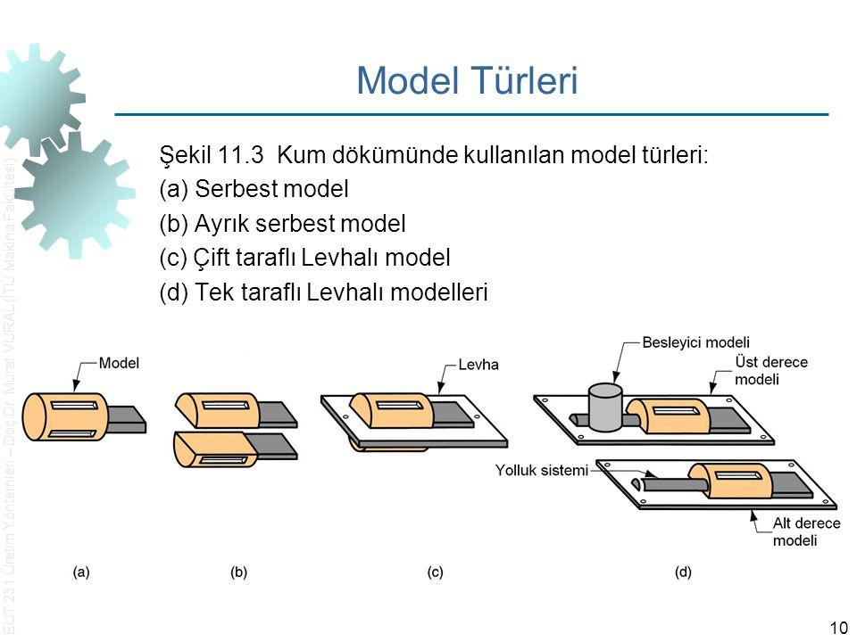 Model Türleri Şekil 11.3 Kum dökümünde kullanılan model türleri: